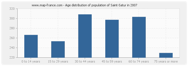 Age distribution of population of Saint-Satur in 2007