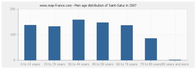 Men age distribution of Saint-Satur in 2007