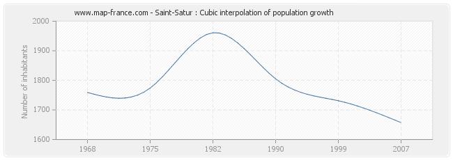 Saint-Satur : Cubic interpolation of population growth