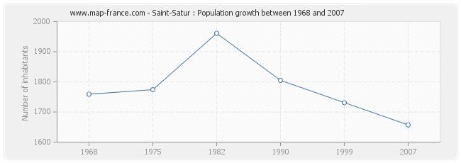 Population Saint-Satur