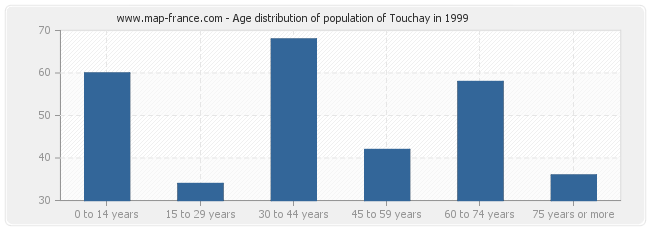 Age distribution of population of Touchay in 1999
