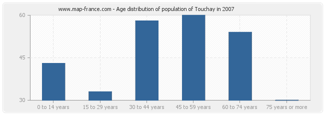 Age distribution of population of Touchay in 2007
