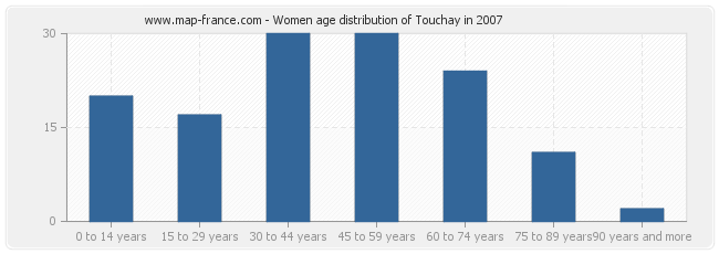 Women age distribution of Touchay in 2007