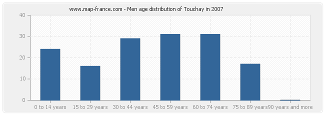 Men age distribution of Touchay in 2007