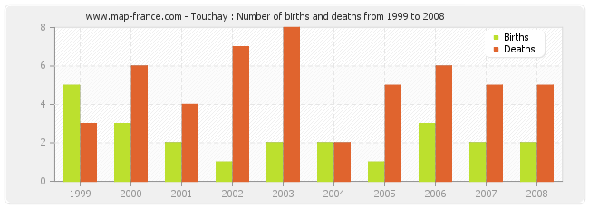 Touchay : Number of births and deaths from 1999 to 2008