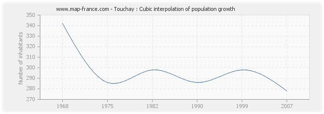 Touchay : Cubic interpolation of population growth