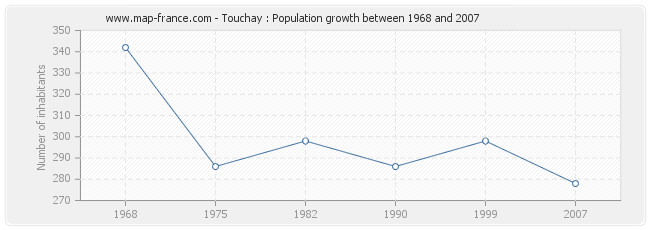 Population Touchay