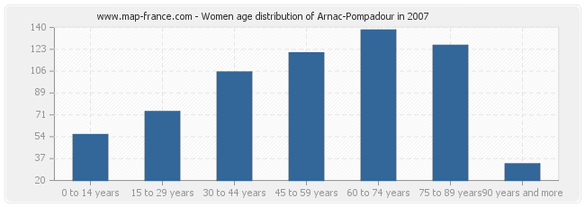 Women age distribution of Arnac-Pompadour in 2007