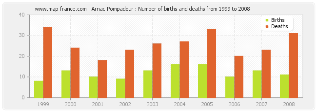 Arnac-Pompadour : Number of births and deaths from 1999 to 2008