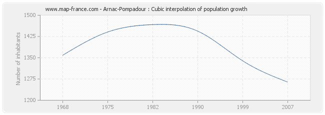 Arnac-Pompadour : Cubic interpolation of population growth