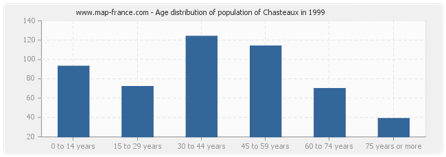 Age distribution of population of Chasteaux in 1999