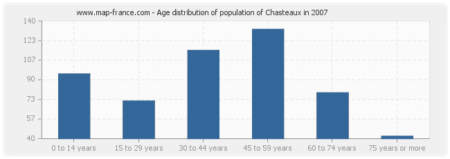 Age distribution of population of Chasteaux in 2007