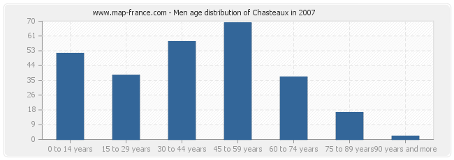 Men age distribution of Chasteaux in 2007