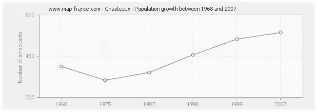 Population Chasteaux