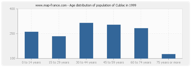 Age distribution of population of Cublac in 1999