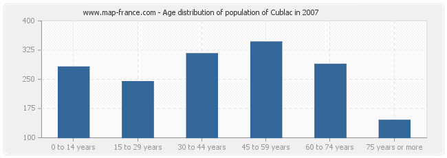 Age distribution of population of Cublac in 2007