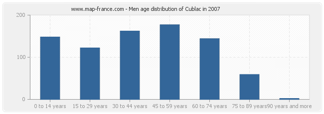 Men age distribution of Cublac in 2007