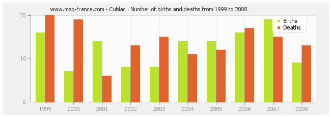 Cublac : Number of births and deaths from 1999 to 2008