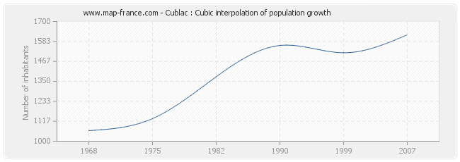 Cublac : Cubic interpolation of population growth