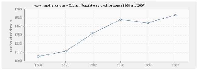 Population Cublac