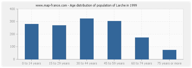 Age distribution of population of Larche in 1999