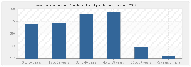 Age distribution of population of Larche in 2007