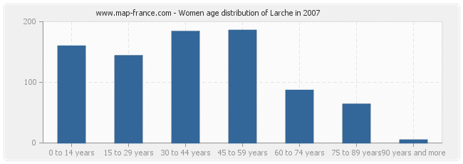 Women age distribution of Larche in 2007