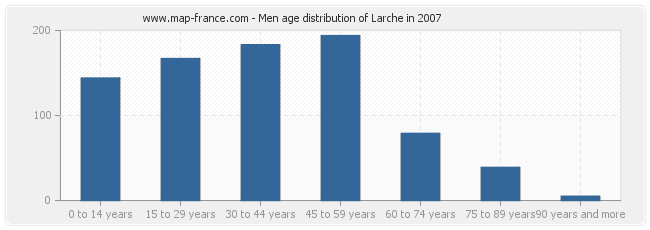 Men age distribution of Larche in 2007