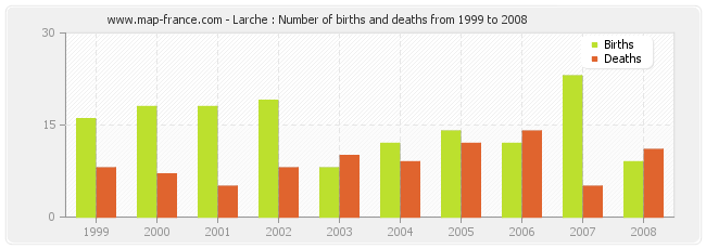 Larche : Number of births and deaths from 1999 to 2008