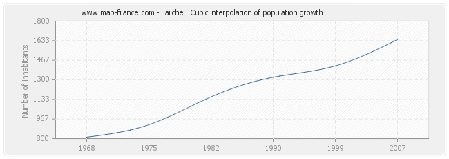 Larche : Cubic interpolation of population growth