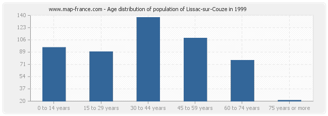 Age distribution of population of Lissac-sur-Couze in 1999