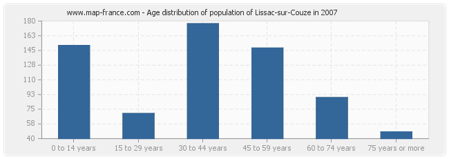 Age distribution of population of Lissac-sur-Couze in 2007
