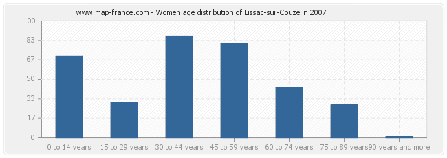 Women age distribution of Lissac-sur-Couze in 2007