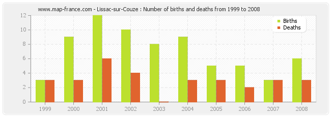 Lissac-sur-Couze : Number of births and deaths from 1999 to 2008