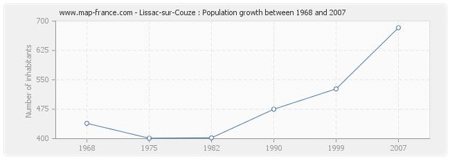 Population Lissac-sur-Couze