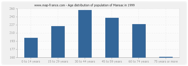 Age distribution of population of Mansac in 1999