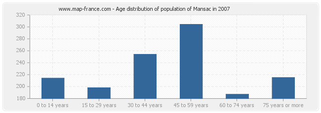 Age distribution of population of Mansac in 2007