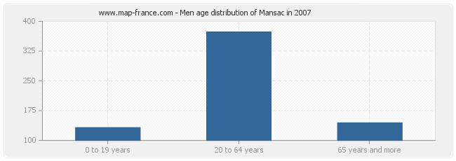 Men age distribution of Mansac in 2007