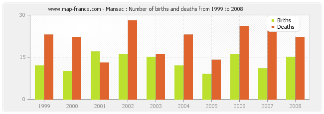 Mansac : Number of births and deaths from 1999 to 2008