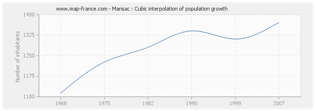 Mansac : Cubic interpolation of population growth