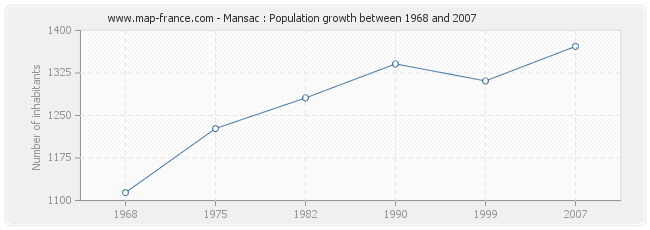 Population Mansac