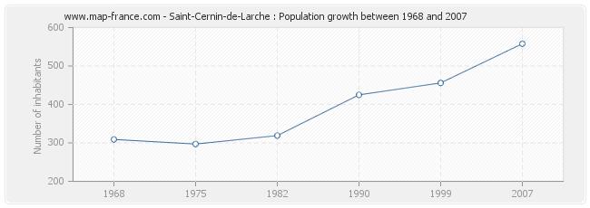 Population Saint-Cernin-de-Larche