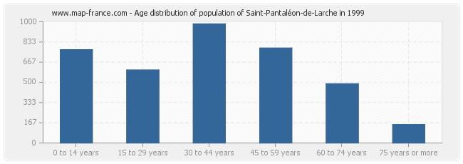 Age distribution of population of Saint-Pantaléon-de-Larche in 1999
