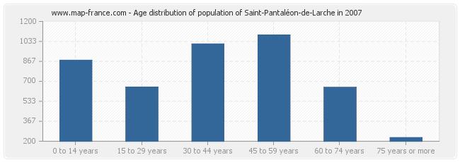 Age distribution of population of Saint-Pantaléon-de-Larche in 2007