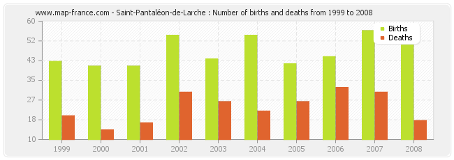 Saint-Pantaléon-de-Larche : Number of births and deaths from 1999 to 2008