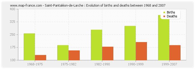 Saint-Pantaléon-de-Larche : Evolution of births and deaths between 1968 and 2007