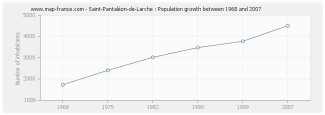 Population Saint-Pantaléon-de-Larche
