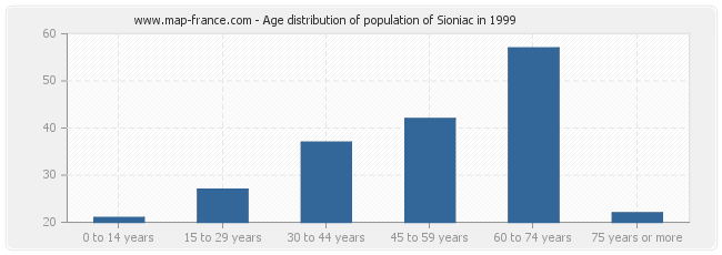 Age distribution of population of Sioniac in 1999