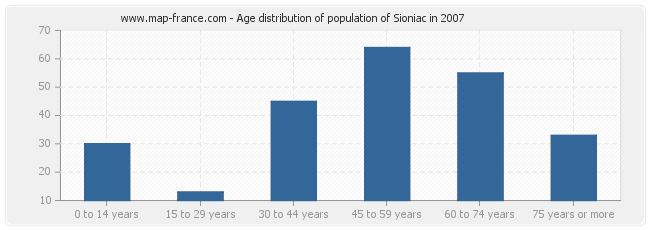 Age distribution of population of Sioniac in 2007