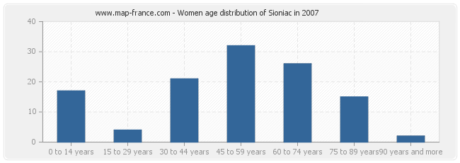 Women age distribution of Sioniac in 2007